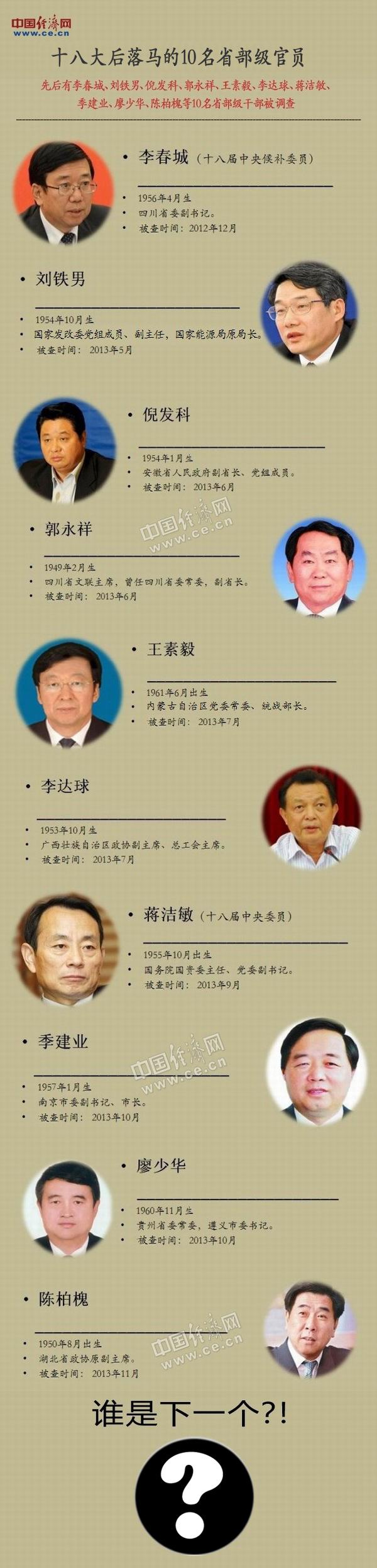 十八大决议_图说十八大后落马的10名省部级官员