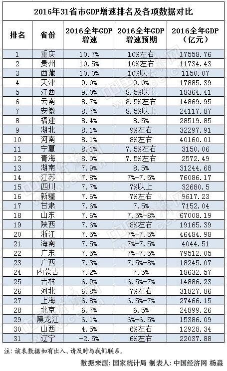 2013年全国gdp增速_全国政协委员裴长洪:2017年实现6.5%经济增速不难通胀不会突破...