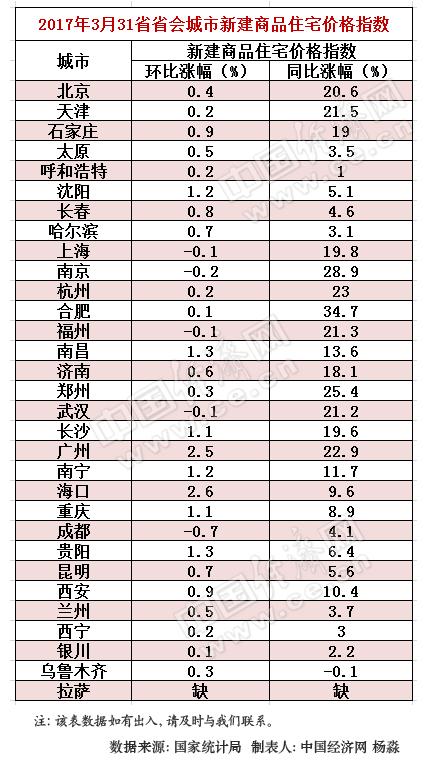 多省会房价调控政策频升级 京沪同比涨幅持续回落(表)