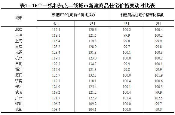 图片来源:统计局网站截图。