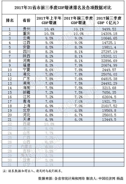 2017年前三季度31省区GDP增速排行榜