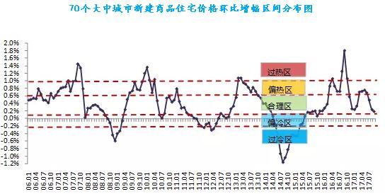 上海深圳房价连跌两个月  涨幅跌回一年前