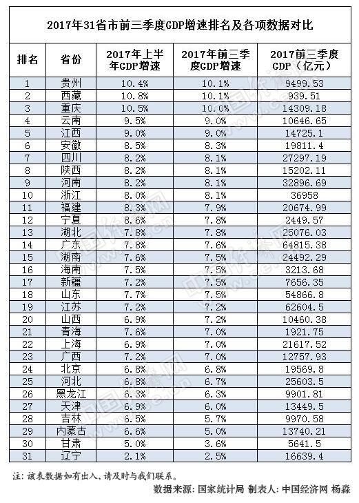 前三季20省区GDP增速较上半年回落 23地跑赢全国(表)
