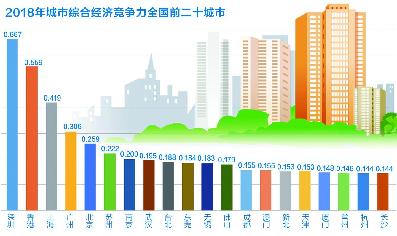 """中国城市综合经济竞争力报告显示:竞争力""""南强北弱""""格局进一步强化"""