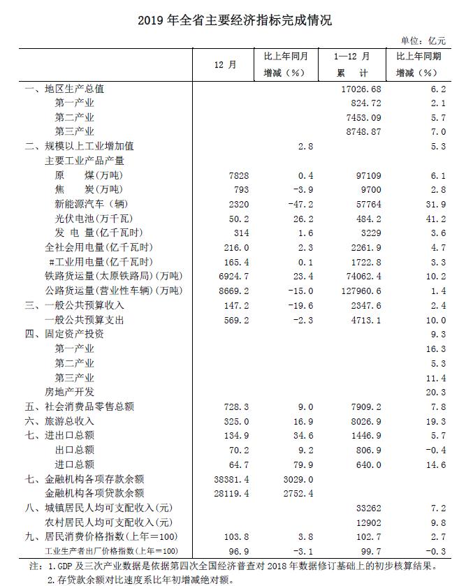 山西省2019年gdp_2019年度山西省地级市人均GDP排名太原市超9万元居全省第一