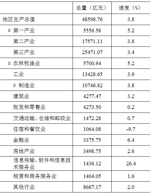 2020年四川省gdp排名_2021年一季度四川各市州GDP成都排名第一眉山名义增速最快