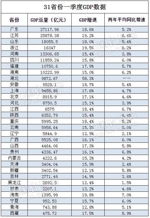 """经济中gdp_一季度各国GDP陆续公布经济复苏难以""""齐步走"""""""