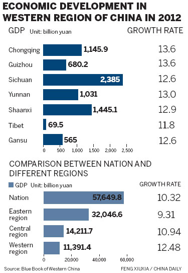 innovation and economic growth in china