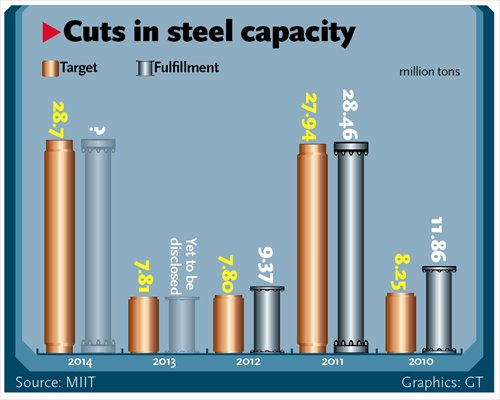 Overcapacity a serious challenge: experts