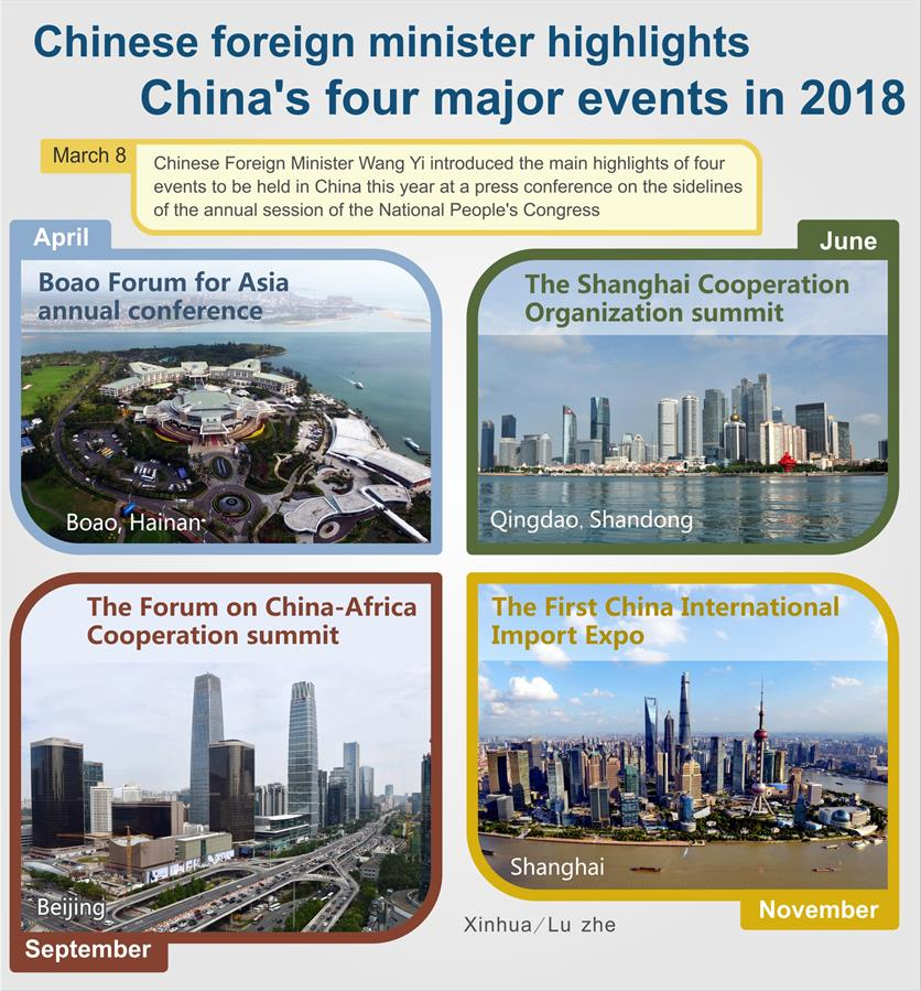 (TWO SESSIONS)CHINA-FOREIGN MINISTER-FOUR MAJOR EVENTS-2018 (CN)