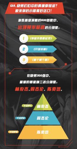 选手最爱林俊杰 节目组供图