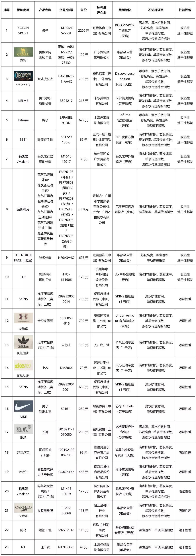 """北京市消协发布50种速干衣比较试验:阿迪达斯、富贵鸟、彪马等上""""黑榜"""""""