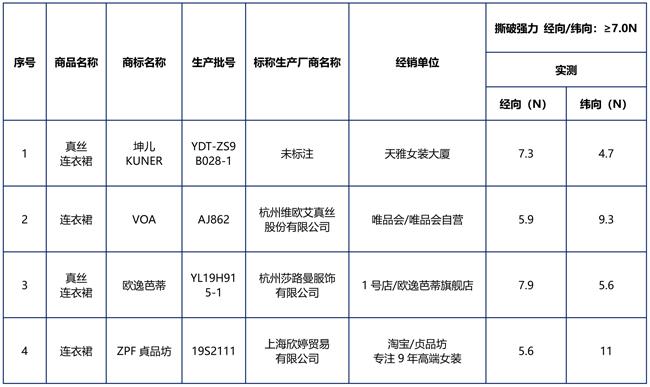北京市消协测试100款真丝服装40款不达标 网购商品近半数不合格
