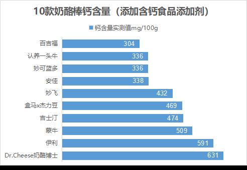 哪款含钙量最高?深圳市消委会发布奶酪棒比较试验报告