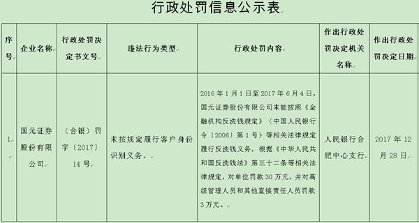 国元证券违法未按规定履行客户身份识别 责任人遭罚