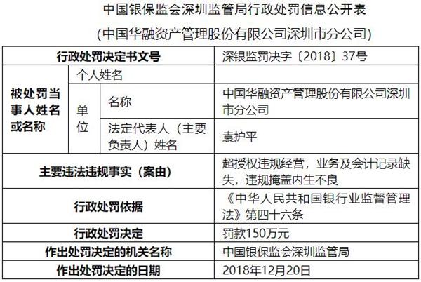 华融资产深圳三宗违法遭罚150万 违规掩盖内生不