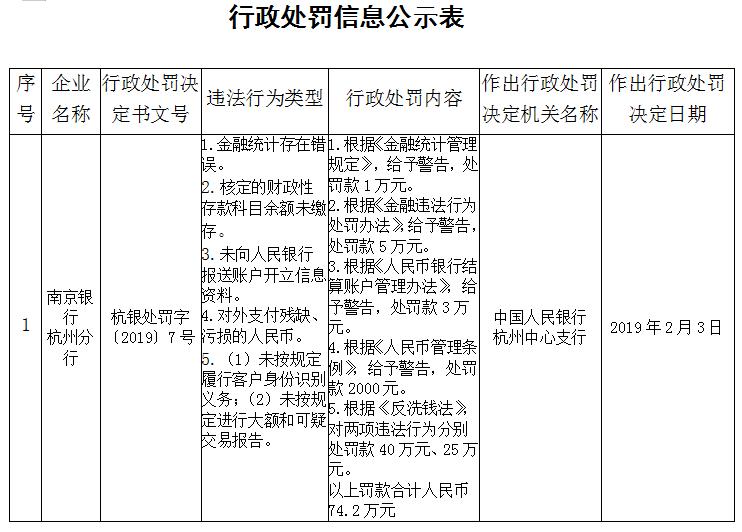 南京银行杭州分行五宗违法遭罚款74万 遭央行警告