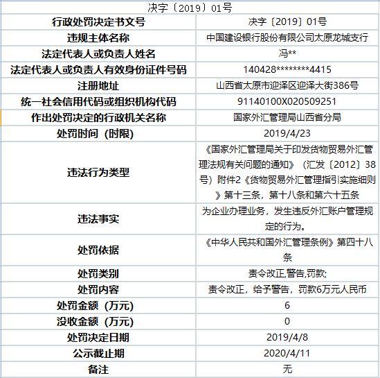 建设银行太原龙城支行违法遭罚 违反外汇账户管理规定