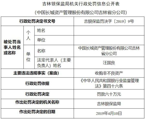 中国长城资产吉林分公司违法遭罚60万 收购非不良资产-郑州小程序开发