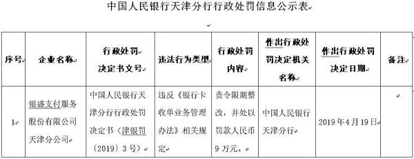 银盛支付天津违法遭罚 违反银行卡收单业务管理办法