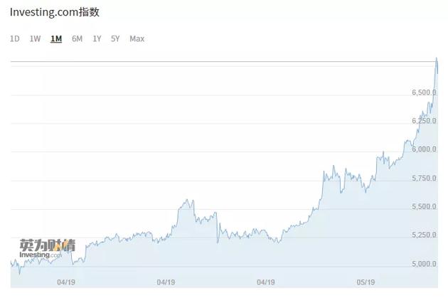 今年2月以来比特币价格已翻倍,成为全球范围内表现最好的资产