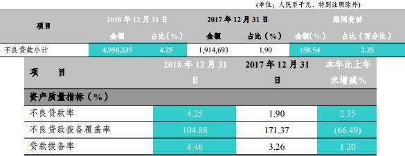 富滇银行年报揭疮:不良贷款增30亿 不良率轻松破4%