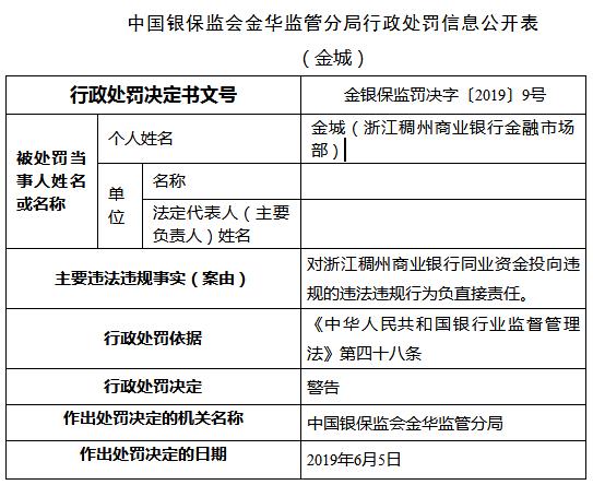 浙江稠州商业银行两宗违法4人遭罚 同业资金投向违规