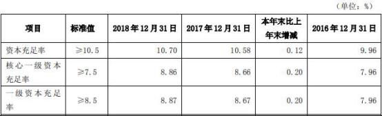 吉林银行去年贷款减值损失40亿 逾期3月红线贷款153亿