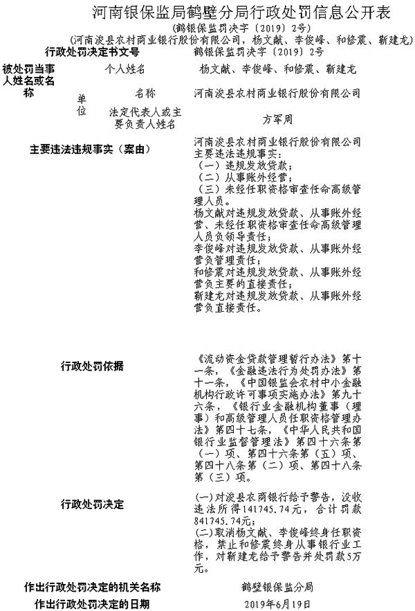 河南浚县农商行三宗违法遭罚84万 被警告