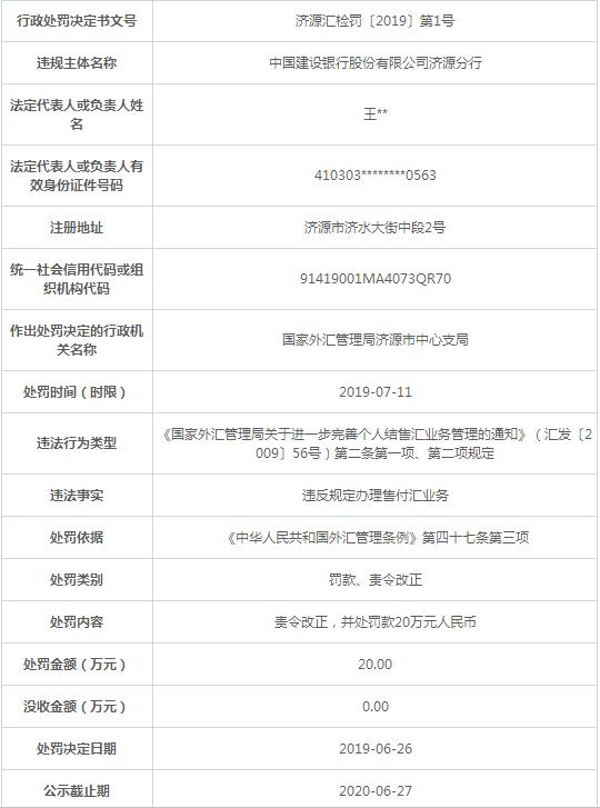 建設銀行濟源分行違規遭罰 違反規定辦理售付匯業務-鄭州網站建設