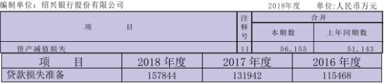 绍兴银行去年贷款减值损失16亿增2成 不良贷款增5成
