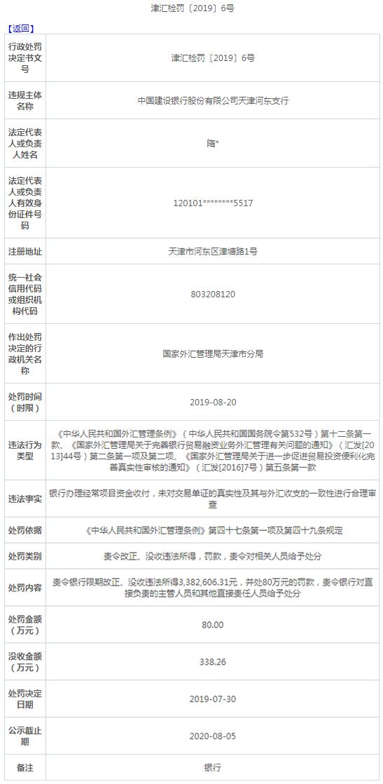 建设银行天津河东支行违法遭罚没420万 将处分责任人