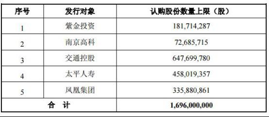南京银行百亿定增夜长梦多:方案两变行长任期内告