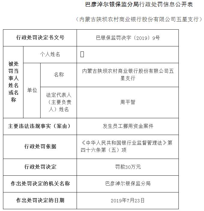 内蒙古陕坝农商行五星支行违法遭罚曝员工挪用资金