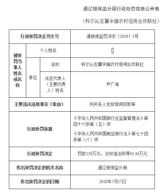 科尔沁左翼中旗农村信用社违法放贷遭罚没162万说了
