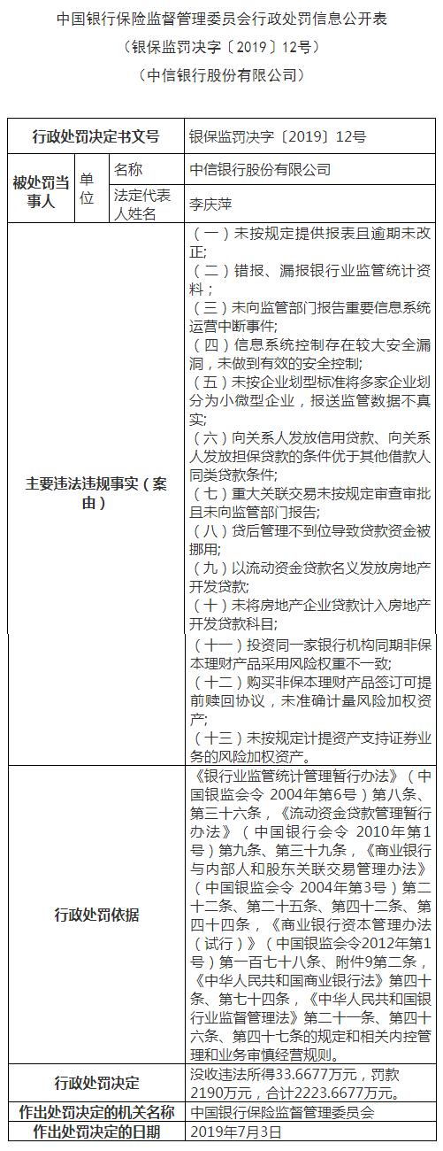中信银行遭罚款2190万元说了什么?一起来看看