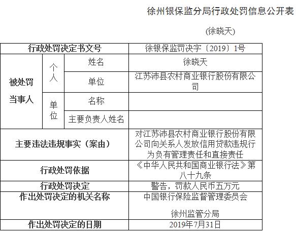 沛县农商行发放贷款存2宗违法前董事长董谋等遭忠告