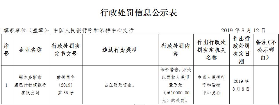 鄂尔多斯市康巴什村镇银行违法遭罚 占压财政资金
