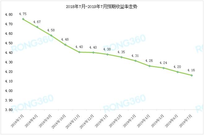 "<strong>银行yabo亚博体育下载平均收益率一连17个月""遇冷""说了什么?一</strong>"