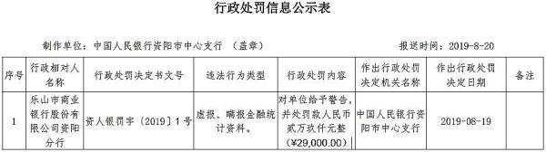 乐山市商业银行资阳违法遭罚 虚报瞒报金融统计资料
