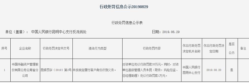 中国华融云南分公司违法遭罚未按划定识别客户身份