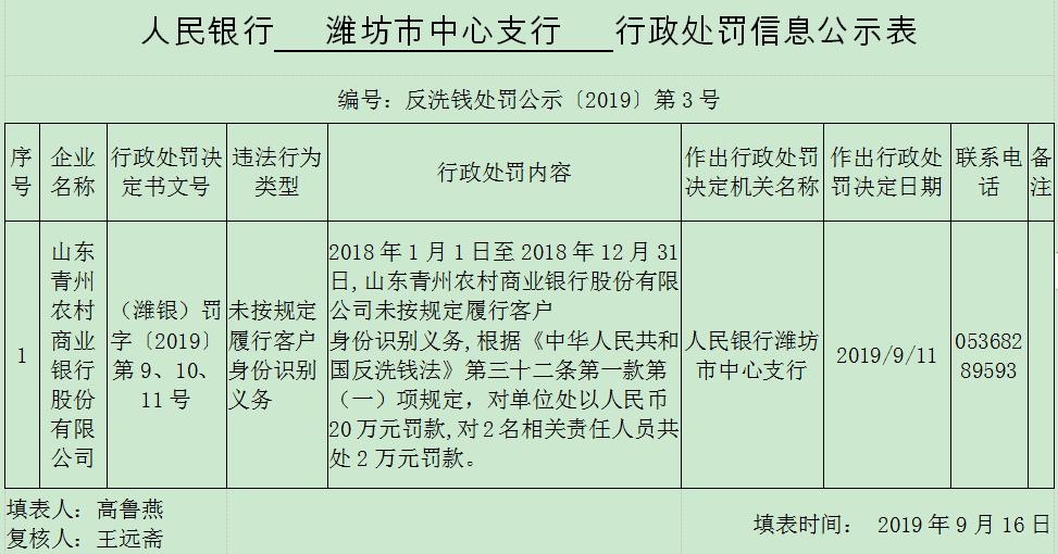 山东青州农商行违法遭央行处罚 未按规定识别客户身份