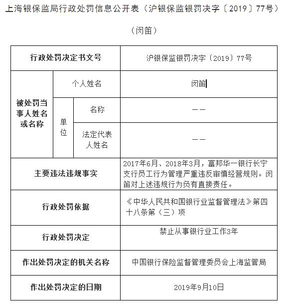 富邦华一长宁支行2宗违法遭罚100万 员工吃
