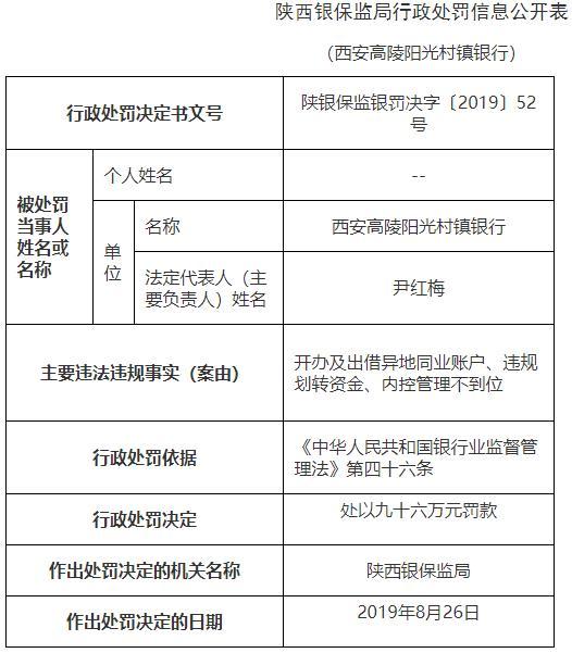 """西安银行子公司三宗违法遭罚96万 责任人"""""""