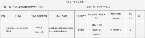 云南景洪农商行遭警告 金融服务不符合财产