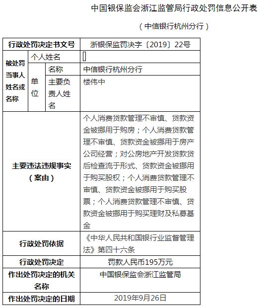 中信银行杭州5宗违法遭罚195万 贷款资金被挪用于房产公司经营