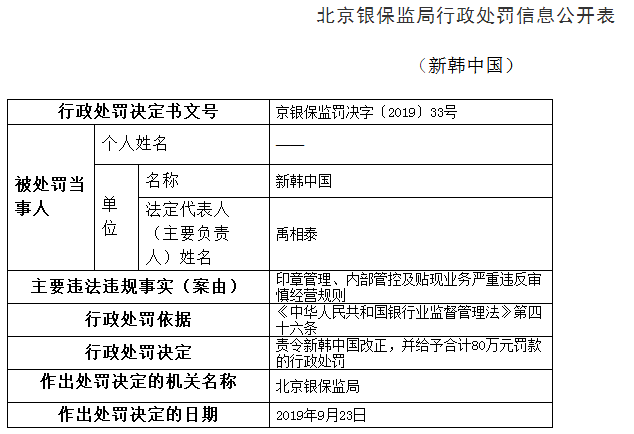 <b>新韩中国违法遭罚80万 内部管控等违反审慎经营规则</b>