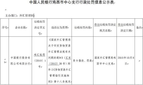 中国银行鸡西分行违法遭罚 违反货物贸易外汇管理规定