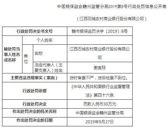 江西石城农商行违法领4罚单3人遭警告 贷时审查不严