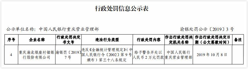 台州银行重庆子公司违法遭罚 违反金融统计管理规定
